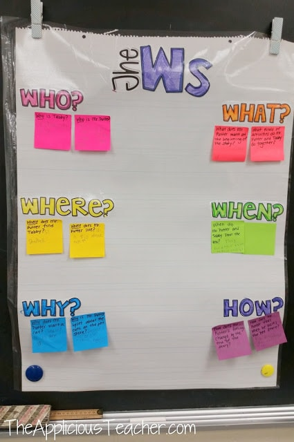 The W's Interactive Anchor chart