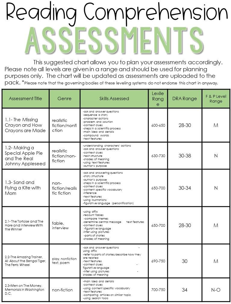 3rd grade reading comprehension assessment levels